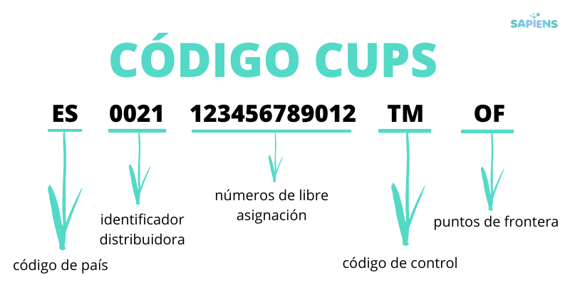 código cups consulta